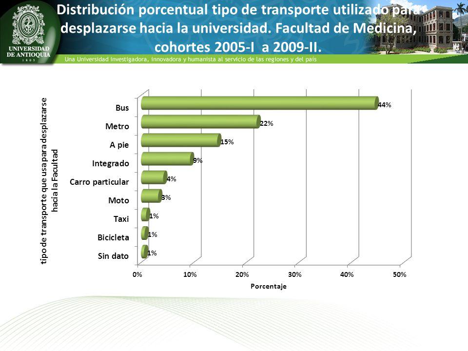 Distribución porcentual tipo de transporte utilizado para desplazarse hacia la universidad. Facultad de Medicina, cohortes 2005-I a 2009-II.