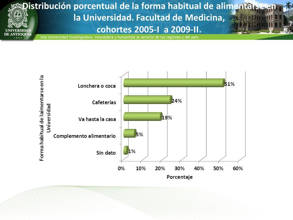 Distribución porcentual de la forma habitual de alimentarse en la Universidad. Facultad de Medicina, cohortes 2005-I a 2009-II.