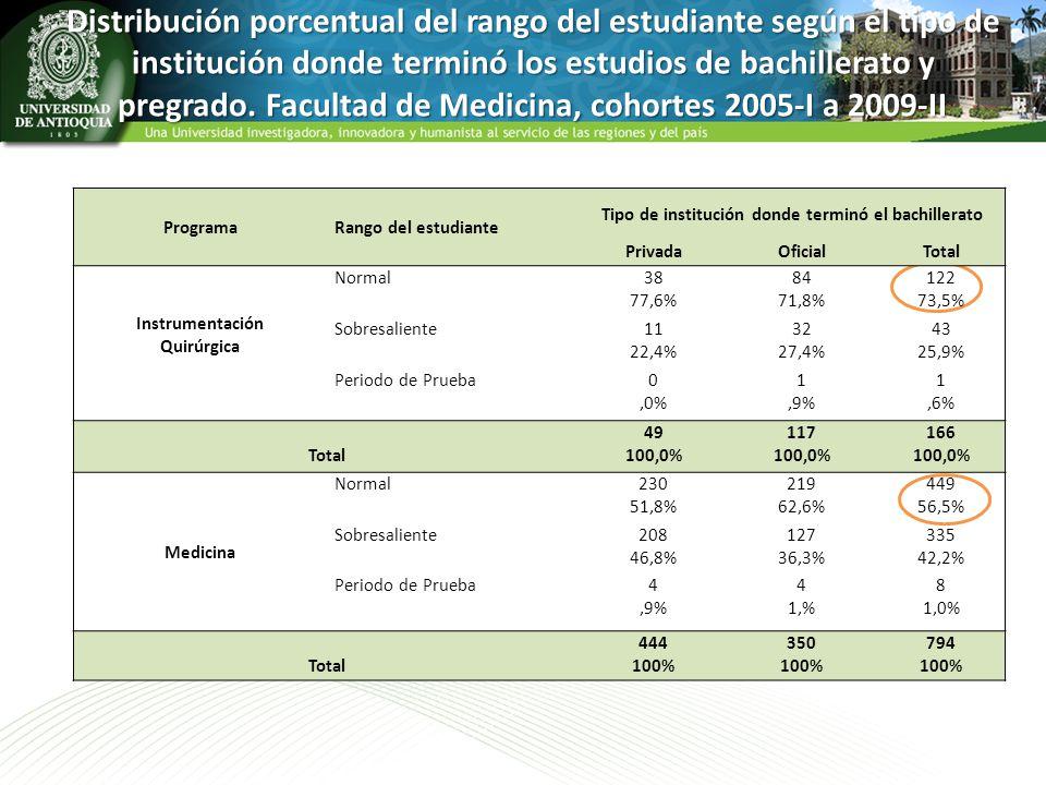Distribución porcentual del rango del estudiante según el tipo de institución donde terminó los estudios de bachillerato y pregrado. Facultad de Medic