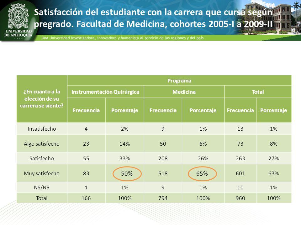 Satisfacción del estudiante con la carrera que cursa según pregrado. Facultad de Medicina, cohortes 2005-I a 2009-II ¿En cuanto a la elección de su ca