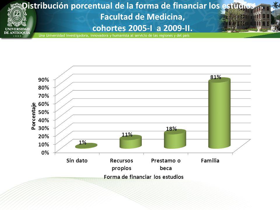 Distribución porcentual de la forma de financiar los estudios. Facultad de Medicina, cohortes 2005-I a 2009-II.