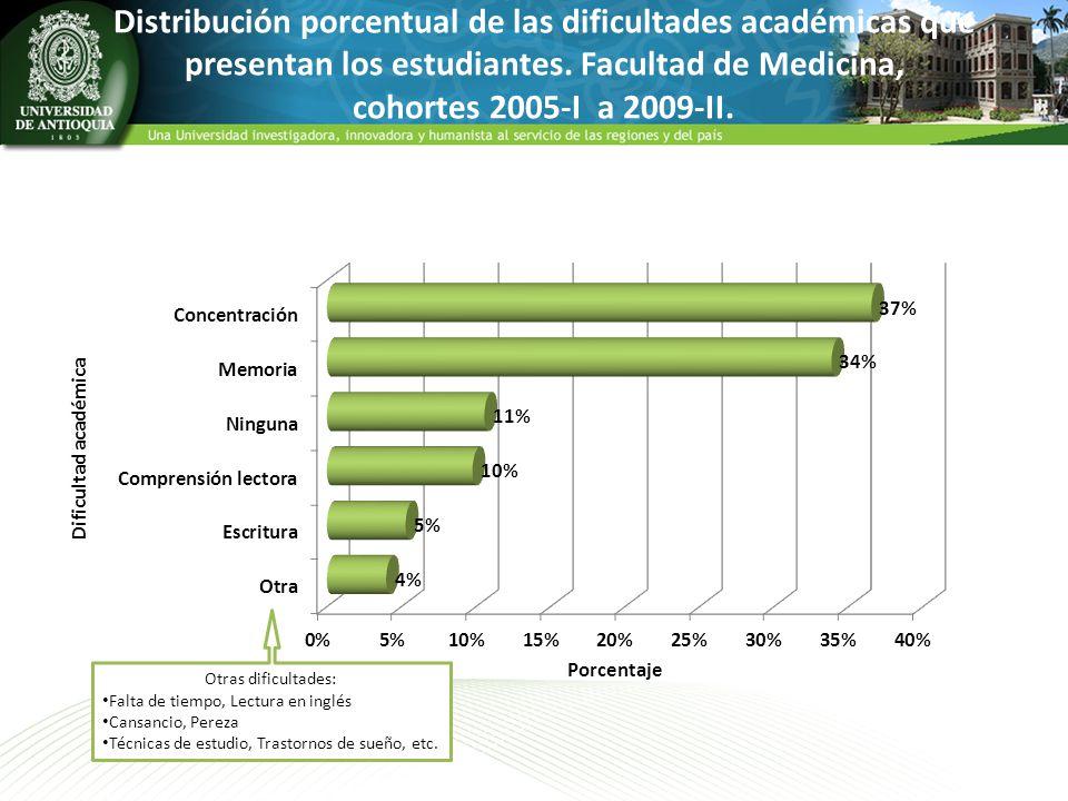 Distribución porcentual de las dificultades académicas que presentan los estudiantes. Facultad de Medicina, cohortes 2005-I a 2009-II. Otras dificulta