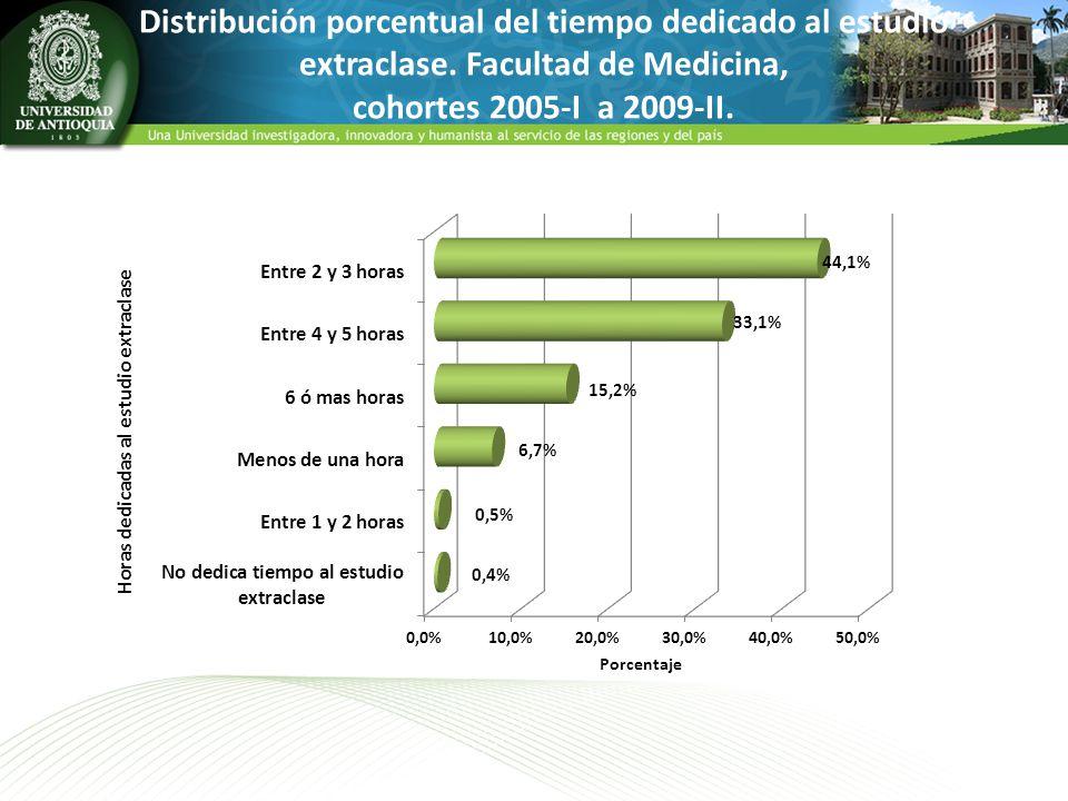 Distribución porcentual del tiempo dedicado al estudio extraclase. Facultad de Medicina, cohortes 2005-I a 2009-II.