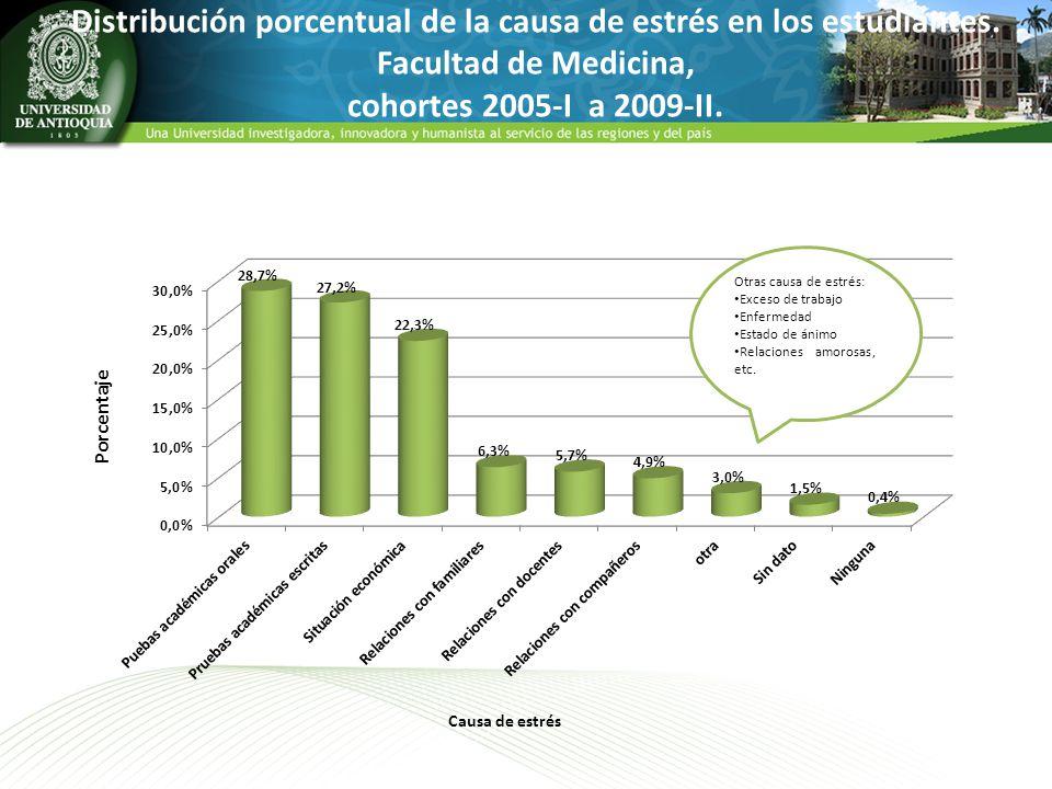 Distribución porcentual de la causa de estrés en los estudiantes. Facultad de Medicina, cohortes 2005-I a 2009-II. Otras causa de estrés: Exceso de tr