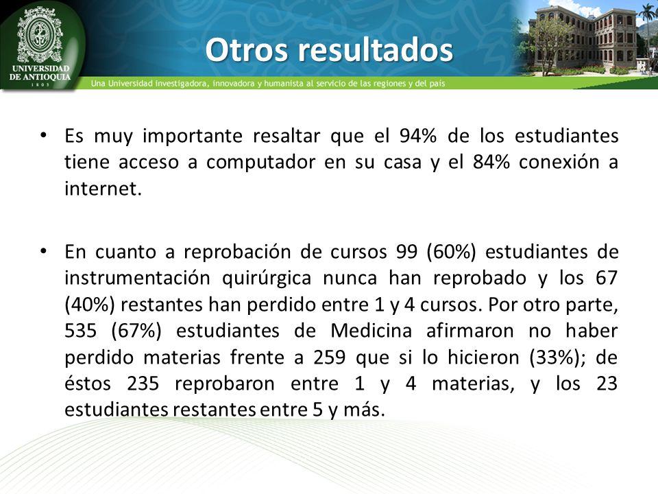 Otros resultados Es muy importante resaltar que el 94% de los estudiantes tiene acceso a computador en su casa y el 84% conexión a internet. En cuanto