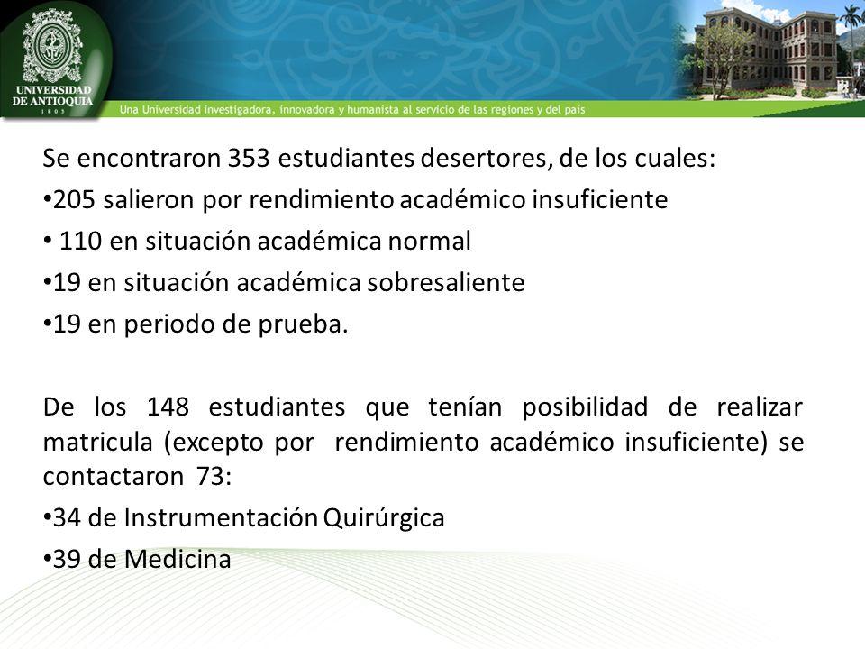 Se encontraron 353 estudiantes desertores, de los cuales: 205 salieron por rendimiento académico insuficiente 110 en situación académica normal 19 en