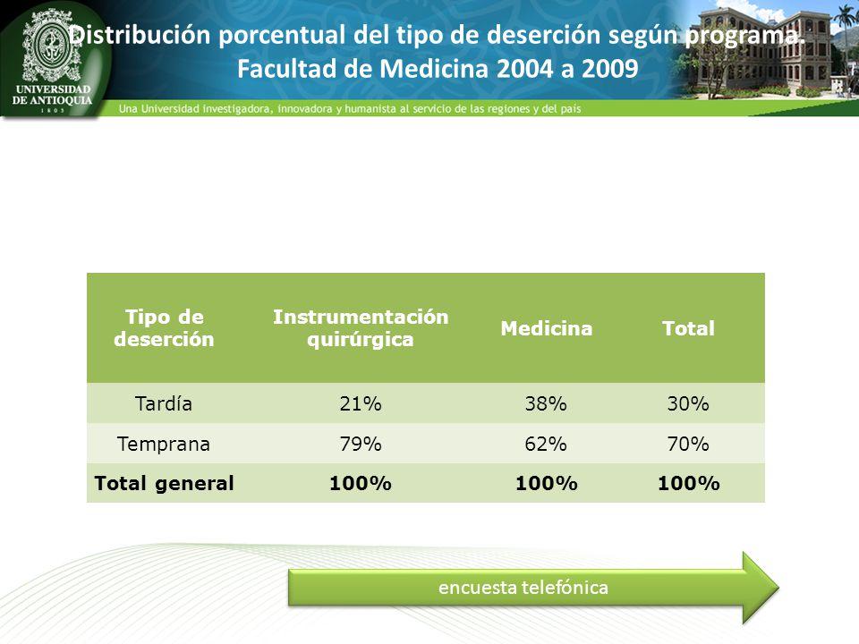 Distribución porcentual del tipo de deserción según programa. Facultad de Medicina 2004 a 2009 Tipo de deserción Instrumentación quirúrgica MedicinaTo