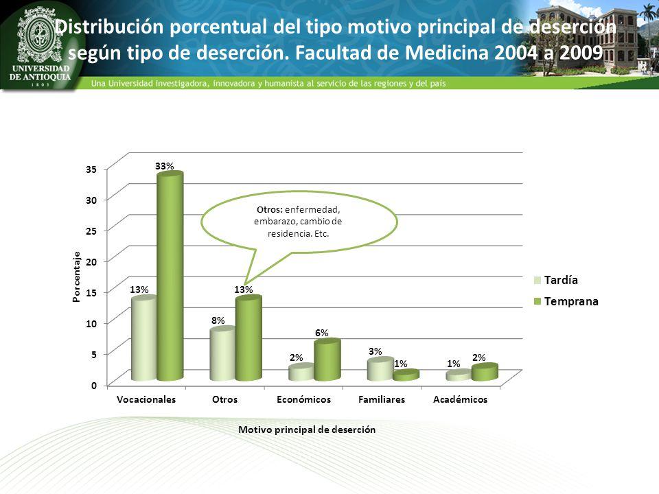 Distribución porcentual del tipo motivo principal de deserción según tipo de deserción. Facultad de Medicina 2004 a 2009 Otros: enfermedad, embarazo,
