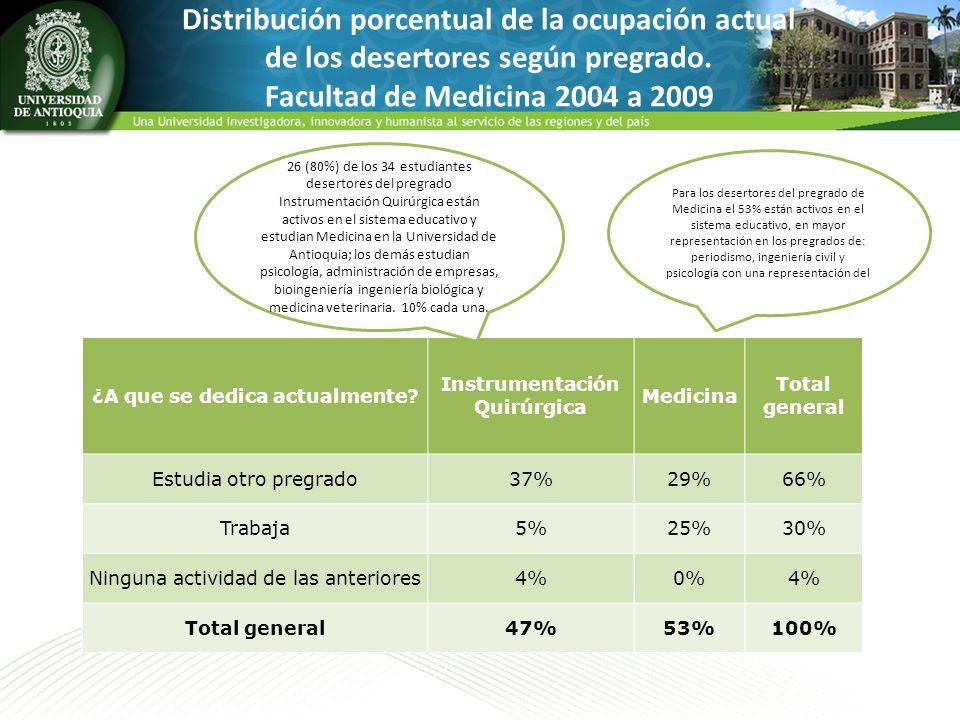 Distribución porcentual de la ocupación actual de los desertores según pregrado. Facultad de Medicina 2004 a 2009 ¿A que se dedica actualmente? Instru