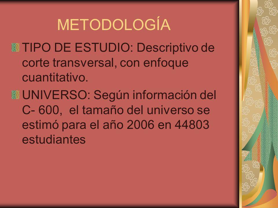 METODOLOGÍA TIPO DE ESTUDIO: Descriptivo de corte transversal, con enfoque cuantitativo.