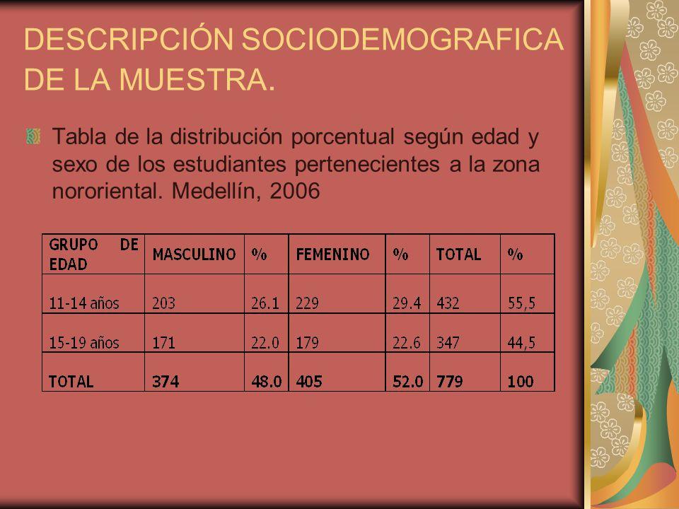 DESCRIPCIÓN SOCIODEMOGRAFICA DE LA MUESTRA.
