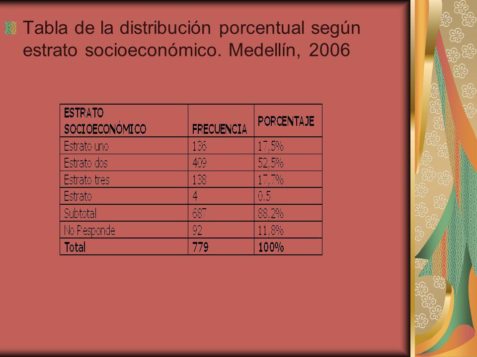 Tabla de la distribución porcentual según estrato socioeconómico. Medellín, 2006