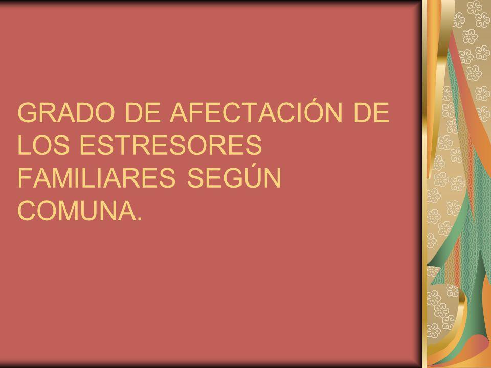 GRADO DE AFECTACIÓN DE LOS ESTRESORES FAMILIARES SEGÚN COMUNA.