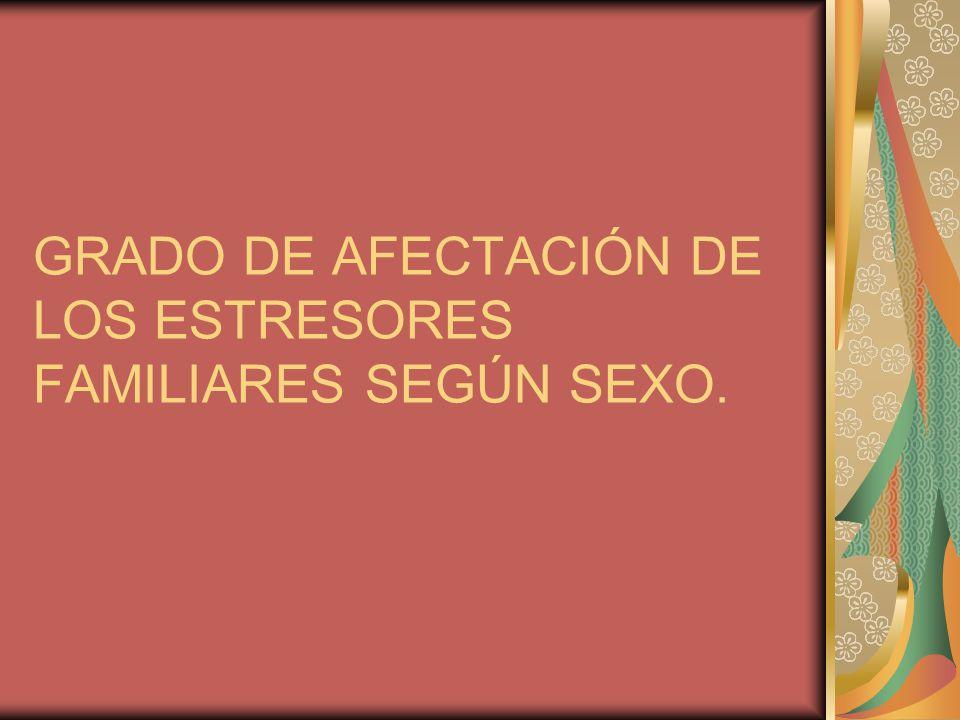 GRADO DE AFECTACIÓN DE LOS ESTRESORES FAMILIARES SEGÚN SEXO.