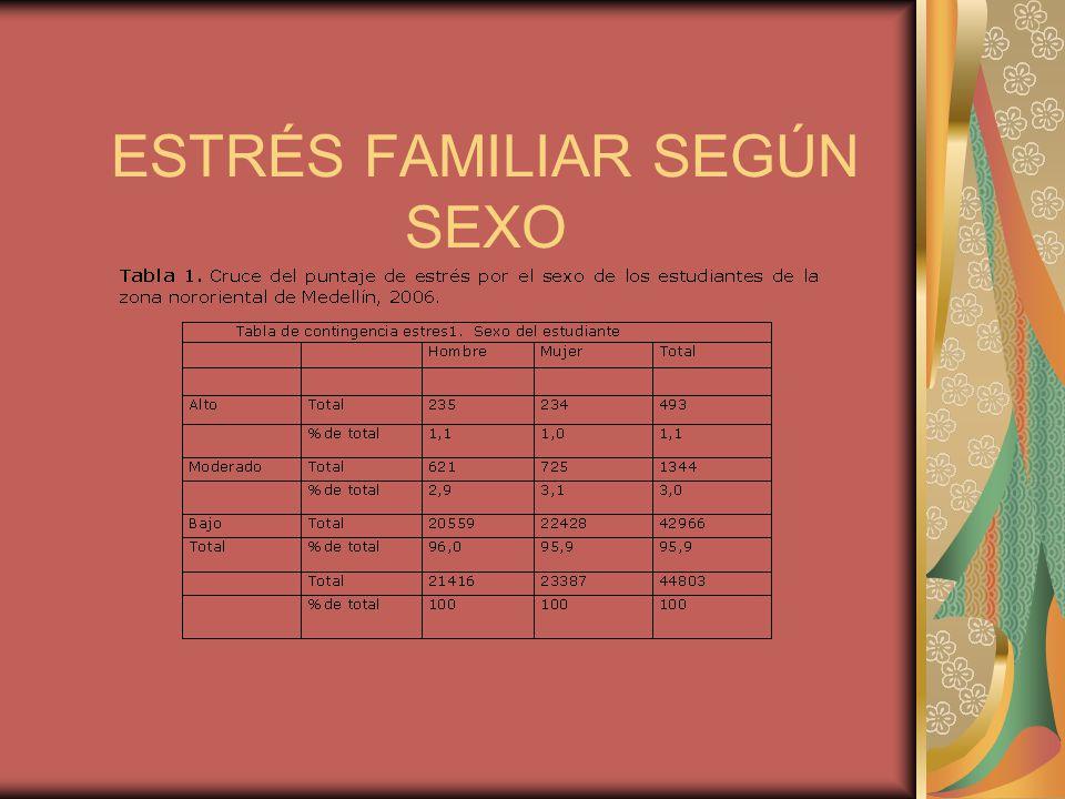 ESTRÉS FAMILIAR SEGÚN SEXO