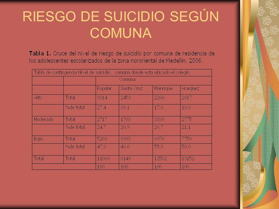 RIESGO DE SUICIDIO SEGÚN COMUNA