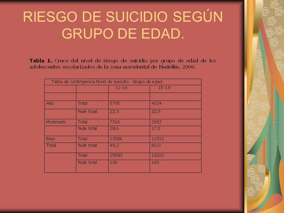 RIESGO DE SUICIDIO SEGÚN GRUPO DE EDAD.