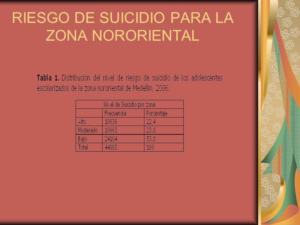 RIESGO DE SUICIDIO PARA LA ZONA NORORIENTAL
