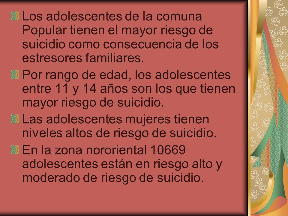 Los adolescentes de la comuna Popular tienen el mayor riesgo de suicidio como consecuencia de los estresores familiares.