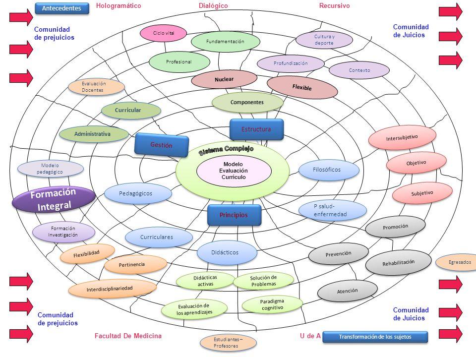 Fortalecer en las diferentes áreas del currículo el trabajo comunitario Implementar la nueva propuesta de internado con énfasis en la atención integral del paciente desde sus componentes biosicosociales.