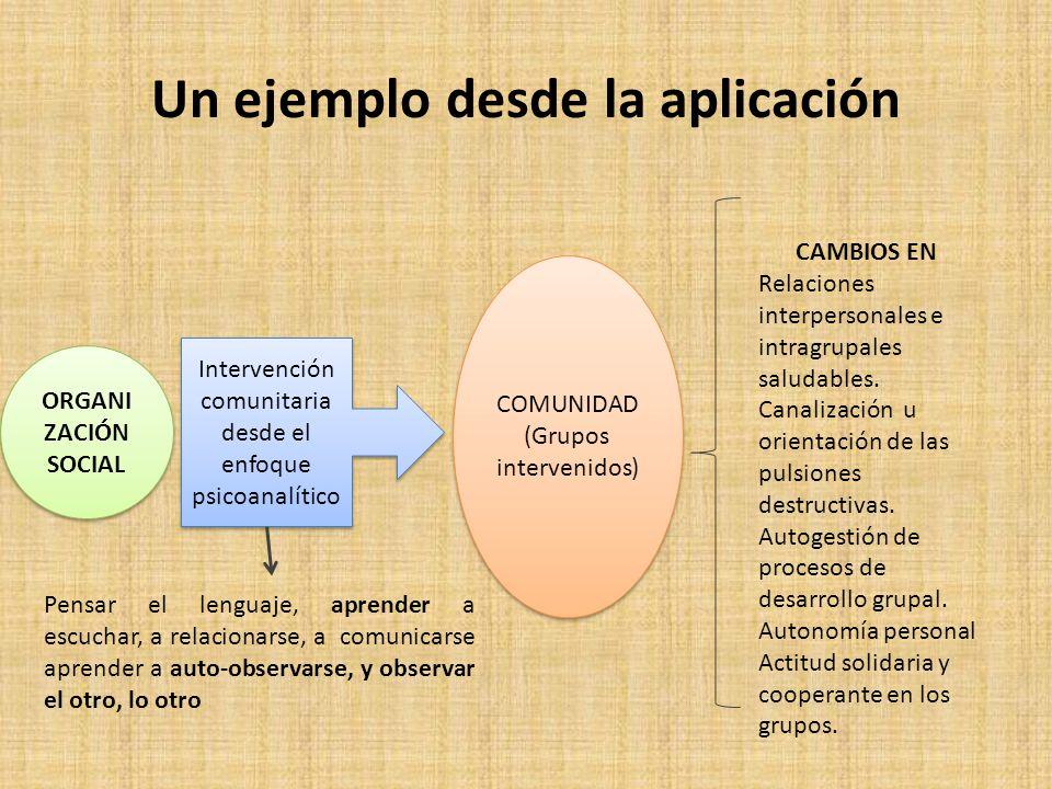 Un ejemplo desde la aplicación ORGANI ZACIÓN SOCIAL COMUNIDAD (Grupos intervenidos) COMUNIDAD (Grupos intervenidos) CAMBIOS EN Relaciones interpersonales e intragrupales saludables.