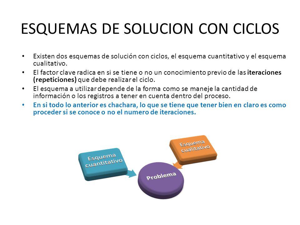 ESQUEMAS DE SOLUCION CON CICLOS Existen dos esquemas de solución con ciclos, el esquema cuantitativo y el esquema cualitativo. El factor clave radica