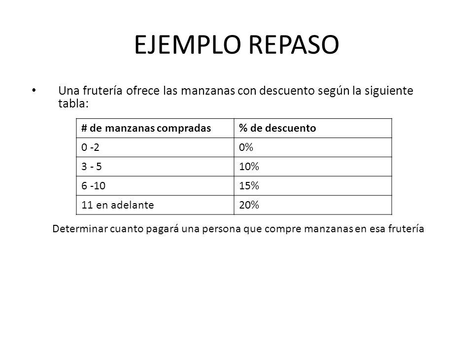 EJEMPLO REPASO Una frutería ofrece las manzanas con descuento según la siguiente tabla: Determinar cuanto pagará una persona que compre manzanas en es
