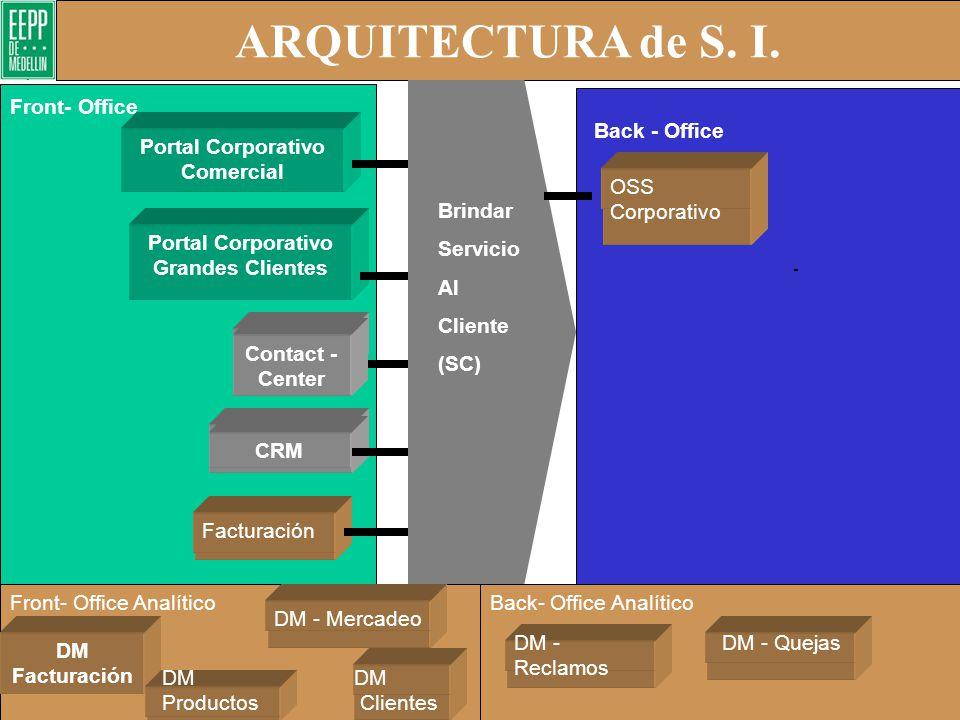 Arquitectura de Back Office – Nivel 2 SCM Finanzas Inventarios Presupuesto Gestión Humana E-ERP/SCM DM – Pérdidas no Técnicas Energía DM – Pérdidas no