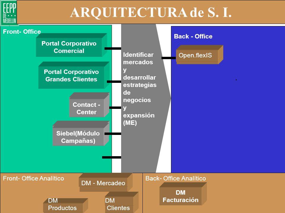 ARQUITECTURA de S. I. - Brindar Servicio Al Cliente (SC) Back - Office Front- Office Contact - Center CRM Facturación OSS Corporativo DM Facturación F