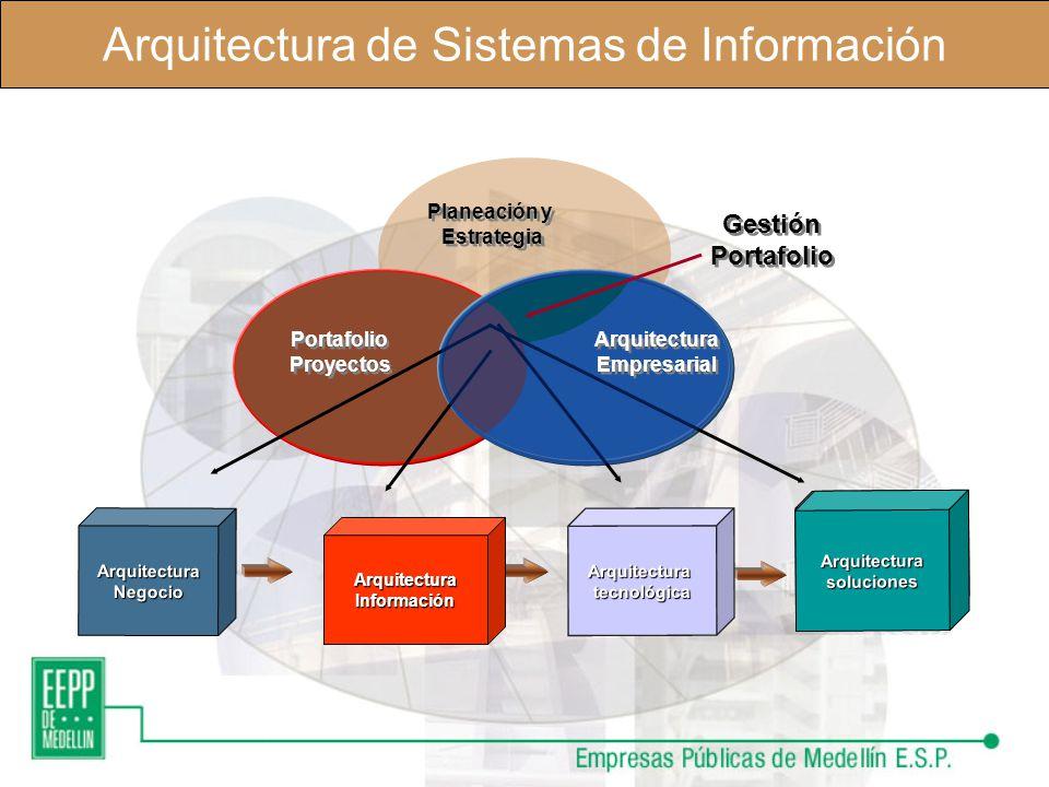 Arquitectura de Sistemas de Información La construcción de la TI para la Organización