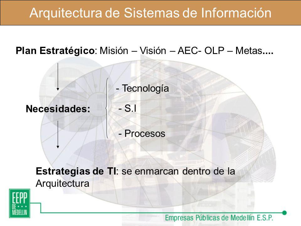 Arquitectura de Sistemas de Información Arquitecturasoluciones Planeación y Estrategia Planeación y Estrategia Arquitectura Empresarial Arquitectura E
