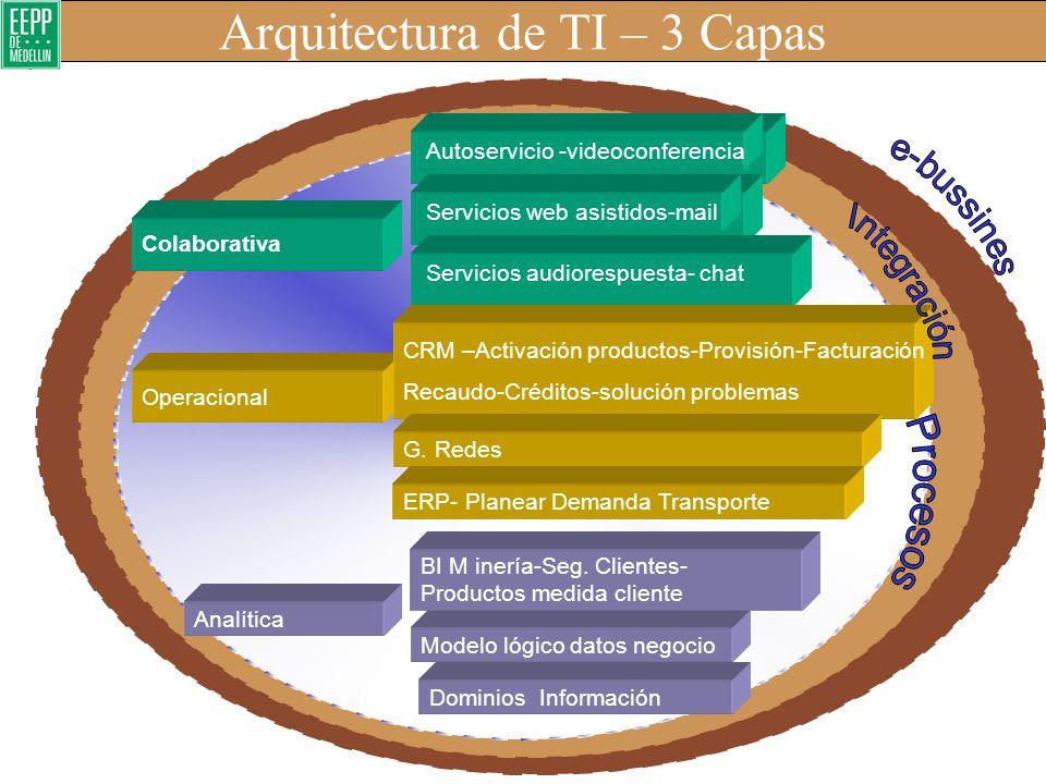 La arquitectura de Sistemas de EE.PP.M. Confiabilidad y seguridad de la información Apoyo a la toma de decisiones Apoyo a los procesos de negocio Inte