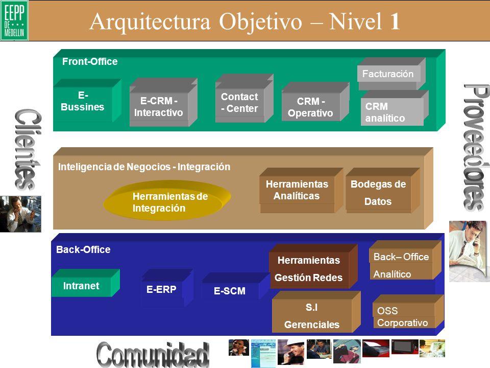 Arquitectura de TI – 3 Capas Analítica Modelo lógico datos negocio Dominios Información BI M inería-Seg. Clientes- Productos medida cliente Colaborati