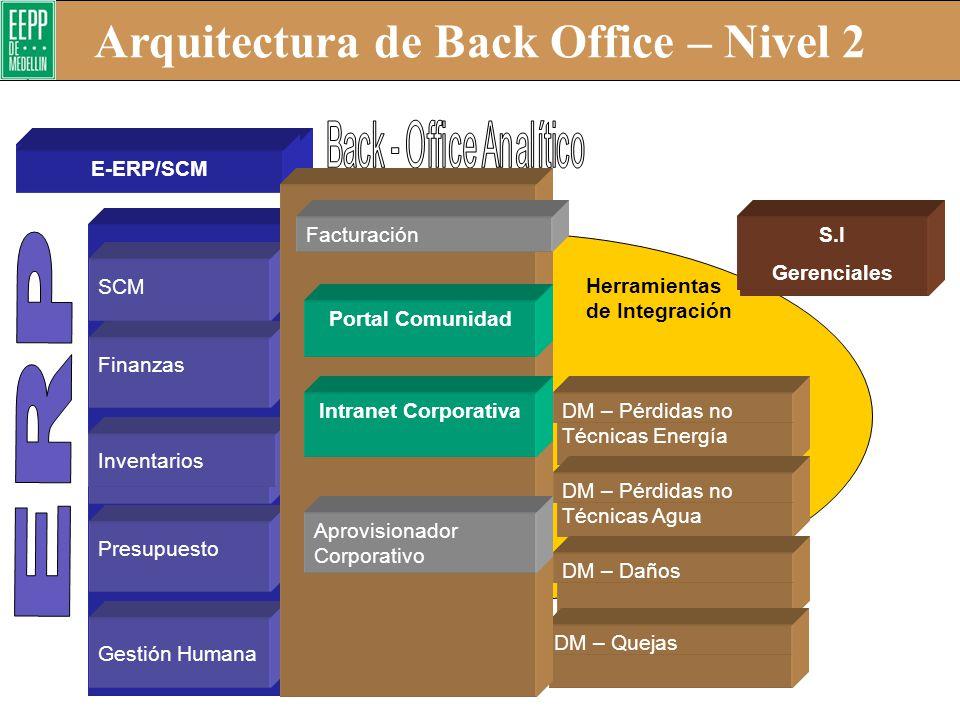 Arquitectura de Front Office – Nivel 2 Mercadeo Ventas Servicio al Cliente Daños Reclamos Quejas Contact - Center Portal Corporativo Comercial Portal
