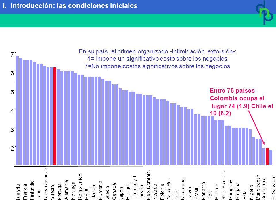 En su país, el crimen organizado -intimidación, extorsión-: 1= impone un significativo costo sobre los negocios 7=No impone costos significativos sobre los negocios Entre 75 países Colombia ocupa el lugar 74 (1.9) Chile el 10 (6.2) I.
