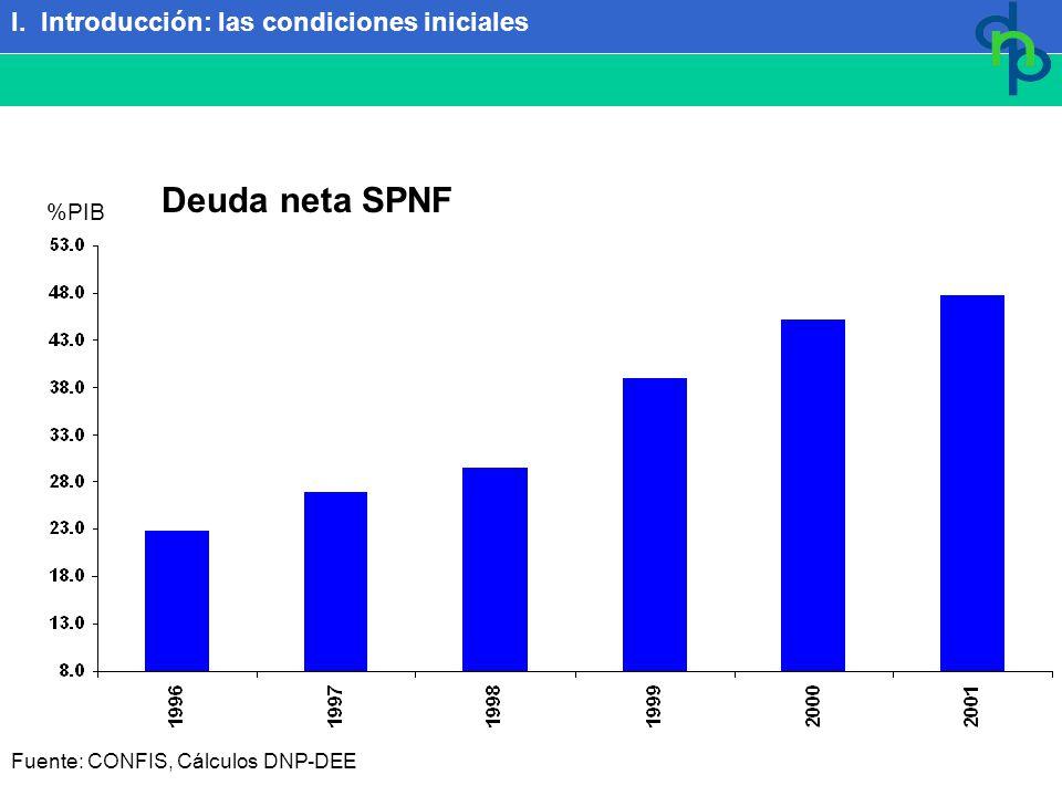Fuente: CONFIS, Cálculos DNP-DEE Deuda neta SPNF %PIB I. Introducción: las condiciones iniciales