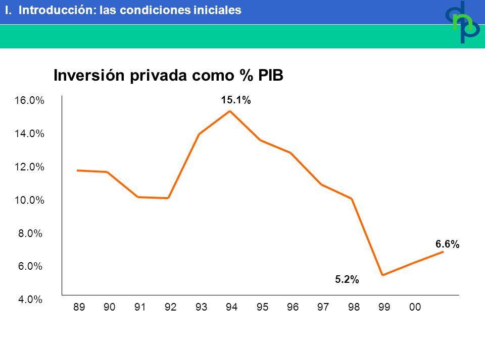 6.6% 5.2% 15.1% 4.0% 6.0% 8.0% 10.0% 12.0% 14.0% 16.0% 899091929394959697989900 01 Inversión privada como % PIB