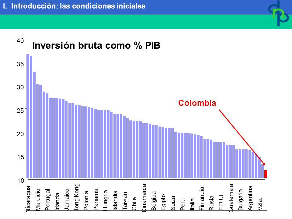 I. Introducción: las condiciones iniciales Inversión bruta como % PIB 10 15 20 25 30 35 40 Nicaragua Maruicio Portugal Irlanda Jamaica Hong Kong Polon