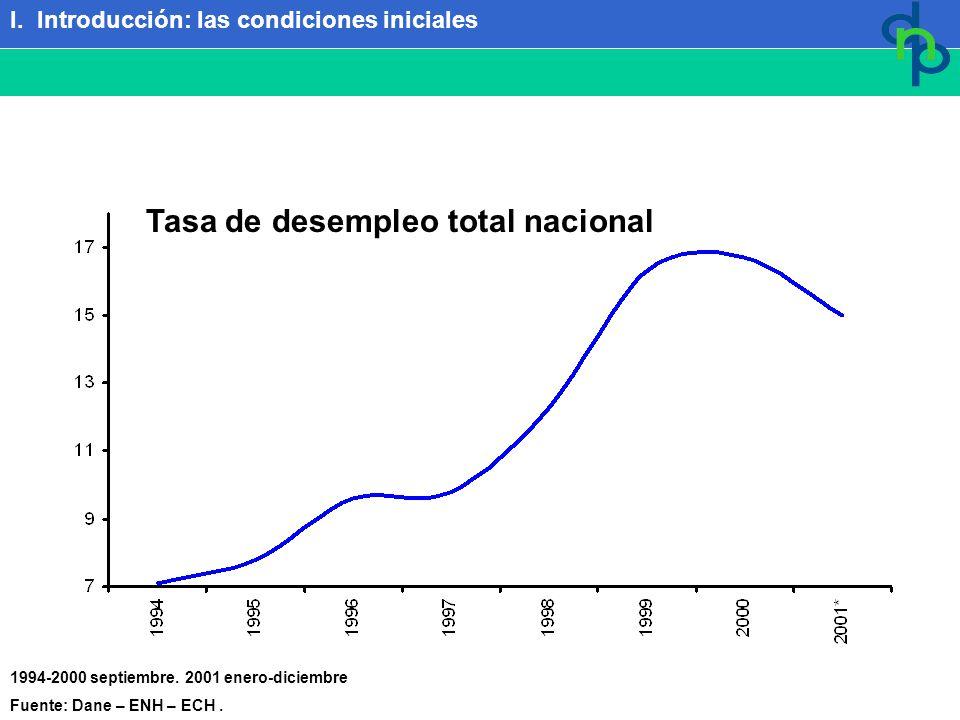 1994-2000 septiembre. 2001 enero-diciembre Fuente: Dane – ENH – ECH. Tasa de desempleo total nacional I. Introducción: las condiciones iniciales