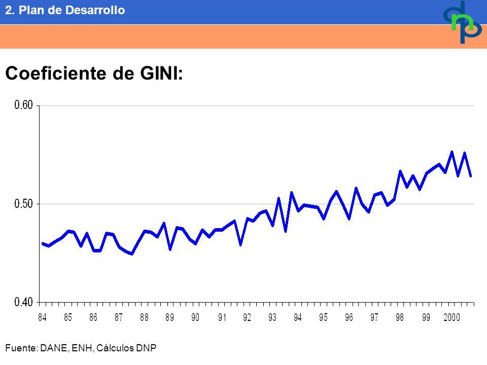 Coeficiente de GINI: Fuente: DANE, ENH, Cálculos DNP 2. Plan de Desarrollo