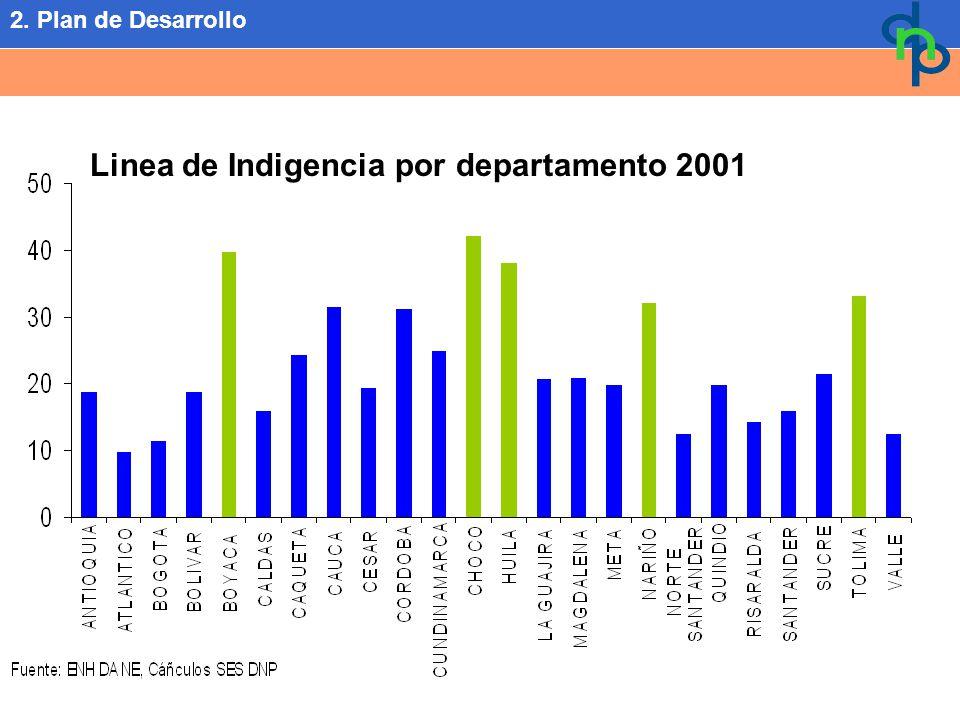 Linea de Indigencia por departamento 2001 2. Plan de Desarrollo