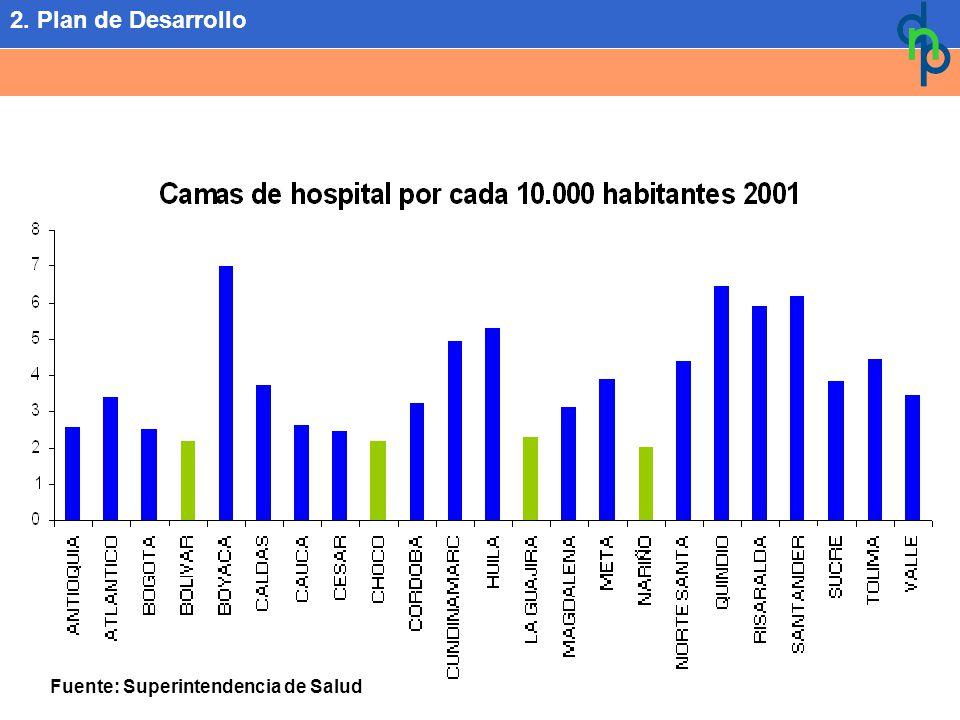 Fuente: Superintendencia de Salud 2. Plan de Desarrollo