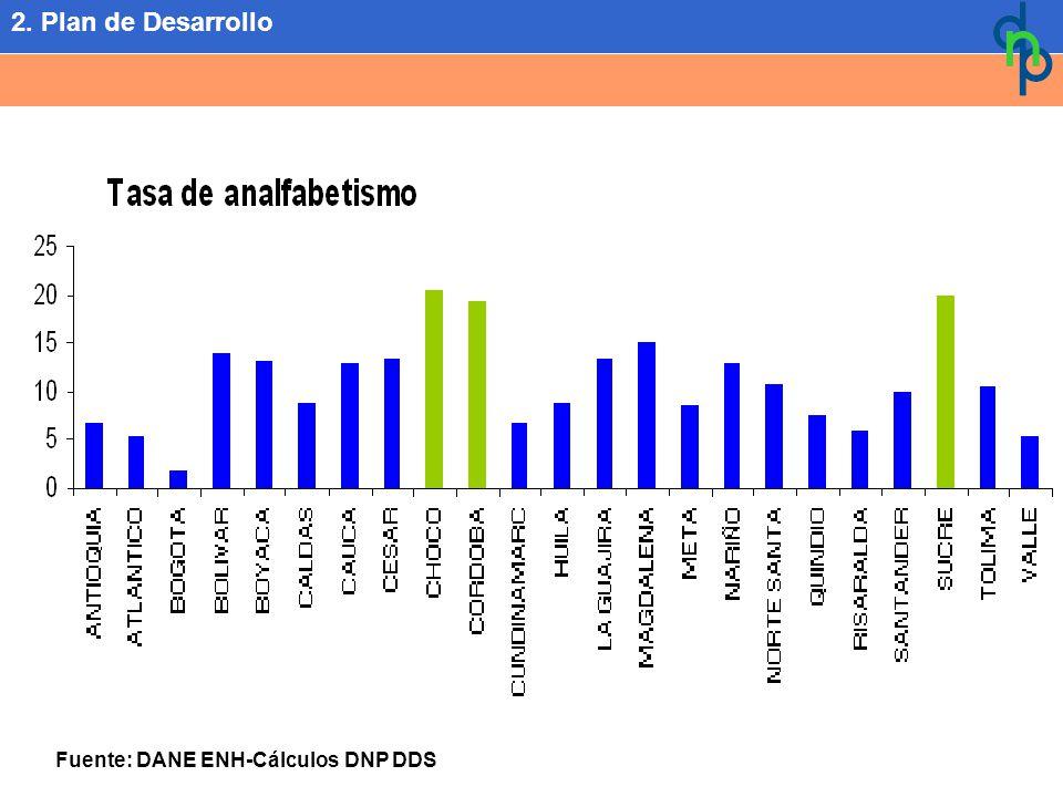Fuente: DANE ENH-Cálculos DNP DDS 2. Plan de Desarrollo