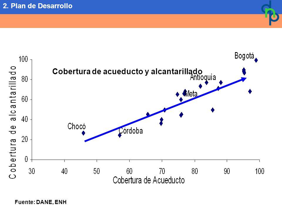 Cobertura de acueducto y alcantarillado Fuente: DANE, ENH 2. Plan de Desarrollo