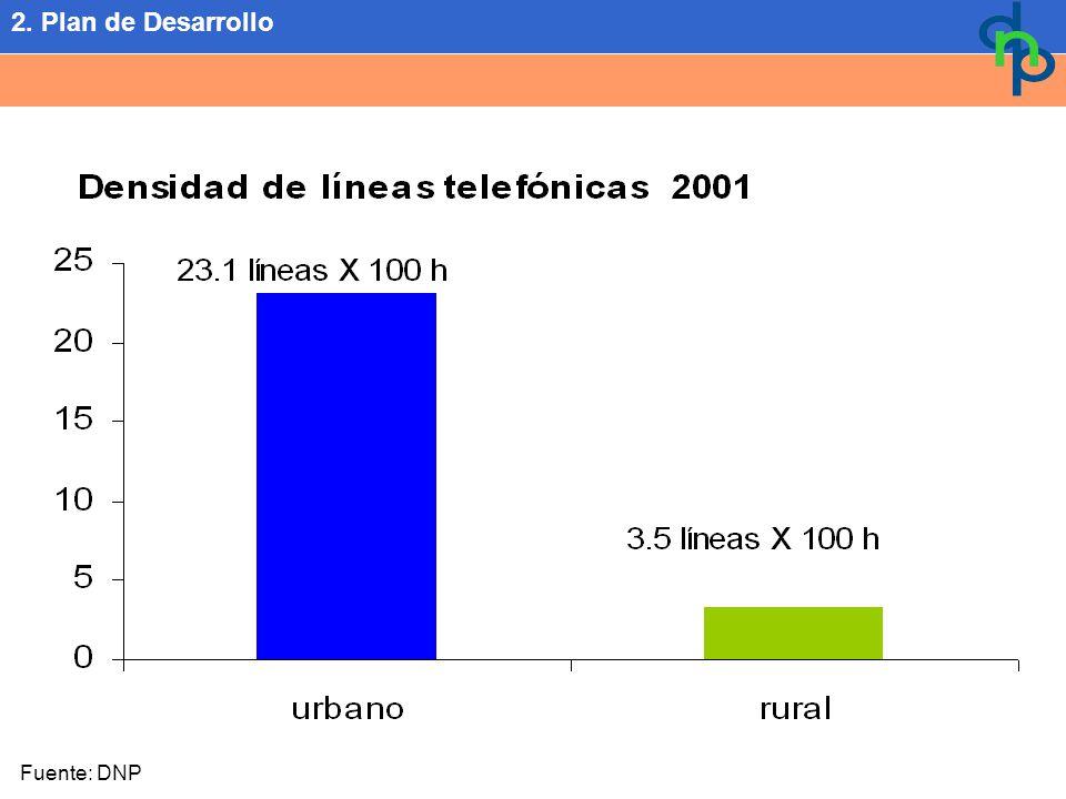 Fuente: DNP 2. Plan de Desarrollo