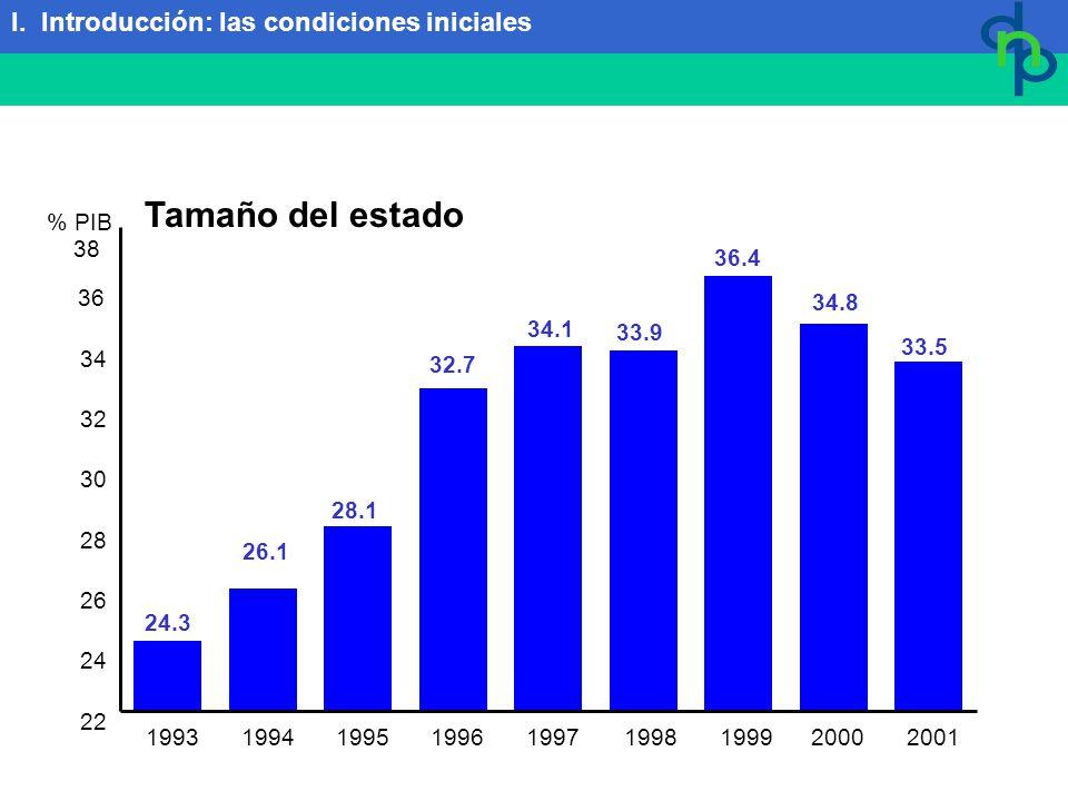 Tamaño del estado 19931994199519961998 1999 200019972001 38 36 34 32 30 28 26 24 22 24.3 26.1 28.1 32.7 34.1 33.9 36.4 34.8 33.5 % PIB I.