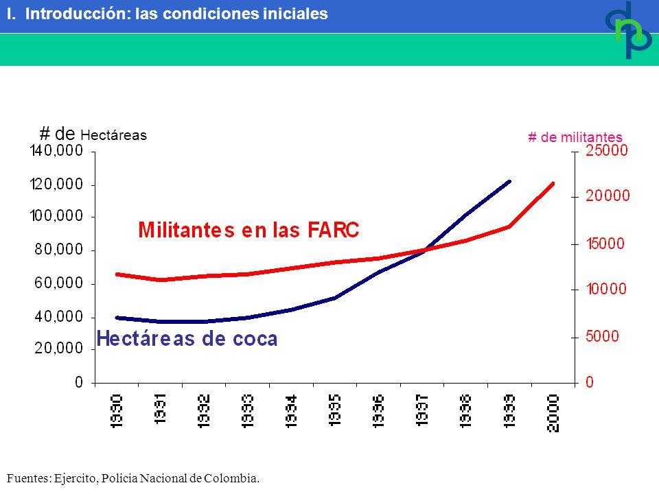 Fuentes: Ejercito, Policia Nacional de Colombia.# de militantes # de Hectáreas I.