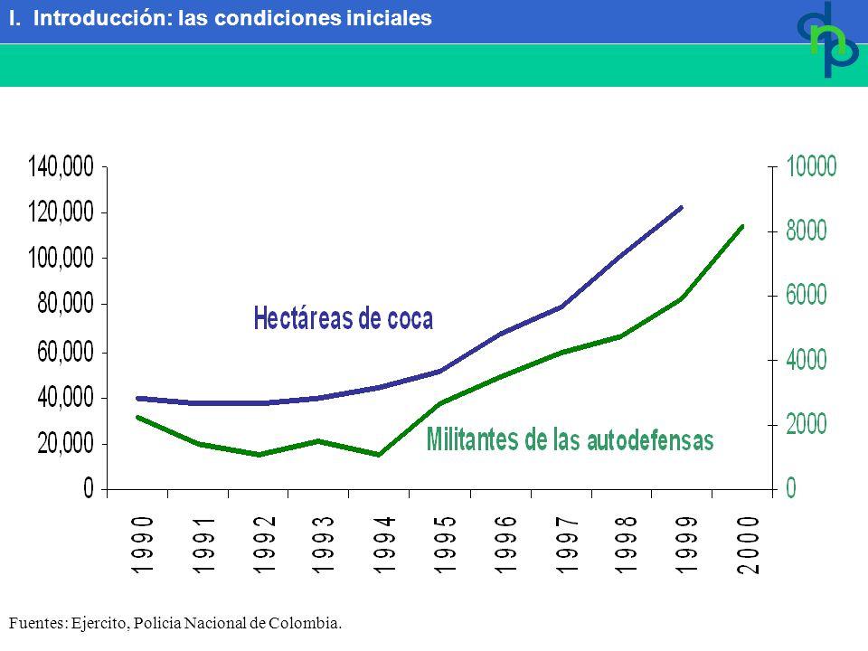Fuentes: Ejercito, Policia Nacional de Colombia. # de militantes # de Hectáreas I. Introducción: las condiciones iniciales