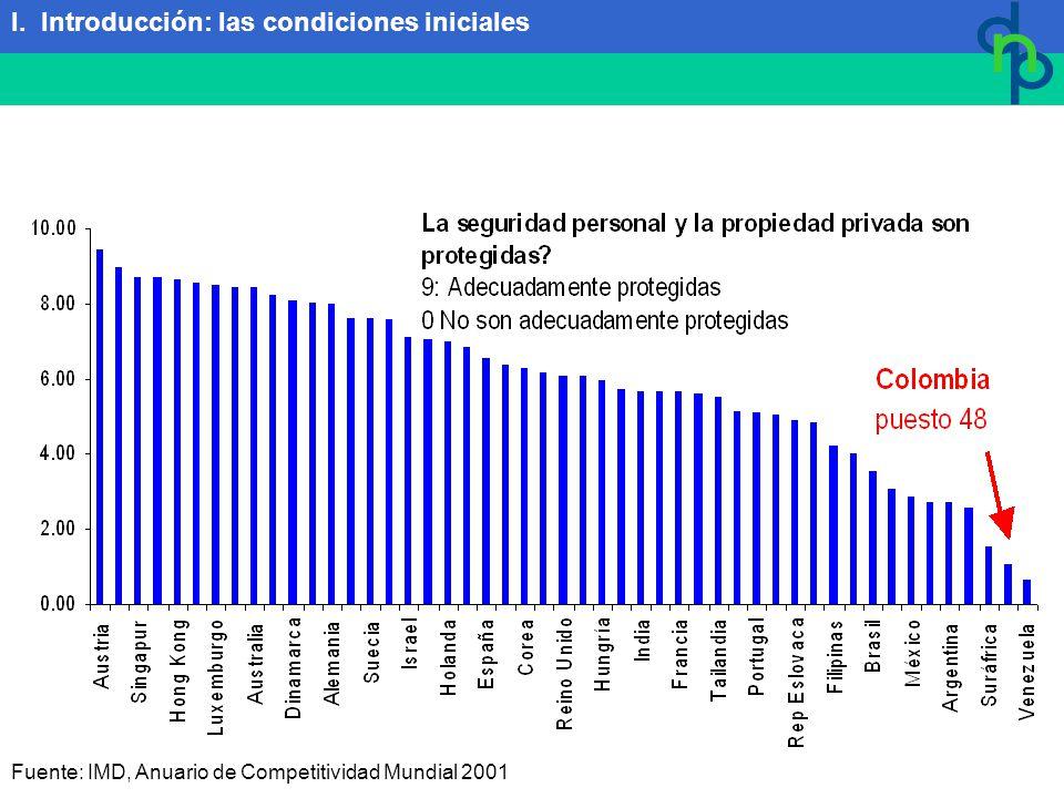 Fuente: IMD, Anuario de Competitividad Mundial 2001 I. Introducción: las condiciones iniciales