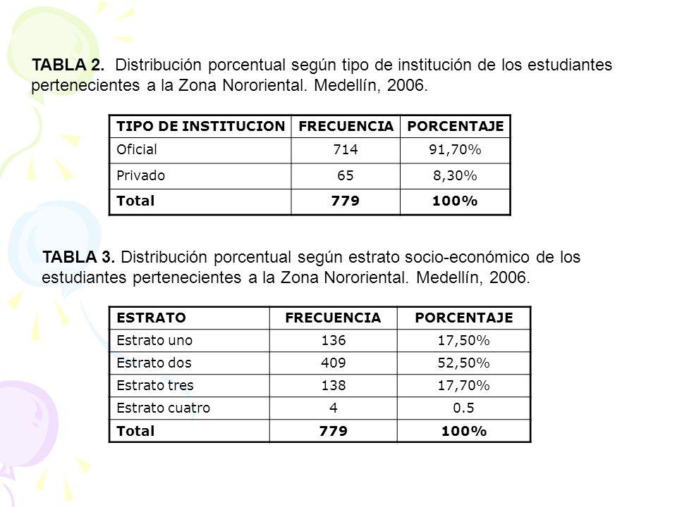 TIPO DE INSTITUCIONFRECUENCIAPORCENTAJE Oficial71491,70% Privado658,30% Total779100% TABLA 2. Distribución porcentual según tipo de institución de los